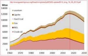 EWG.world.oil-gas-coal-U-prod.1960-2030