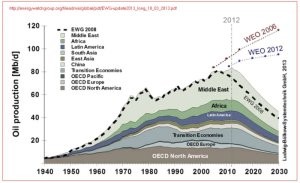 EWG.world.oil-prod.1940-2030