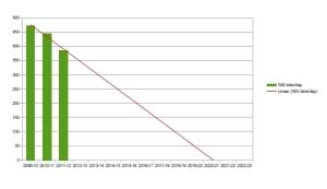 Australian oil depletion trendline