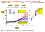 ipcc.predictions