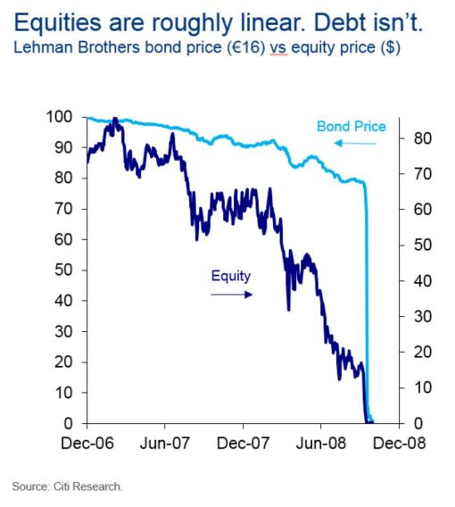 Lehman Repricing