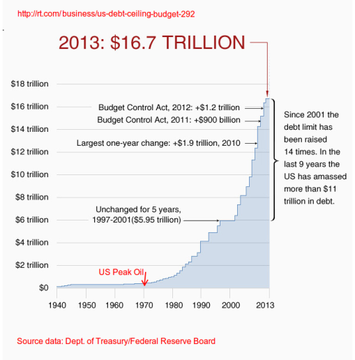 US.debt.limit