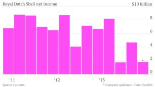 royal-dutch-shell-net-income-net-income_chartbuilder-1