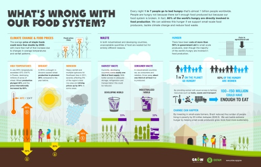 whats-wrong-with-our-food-system
