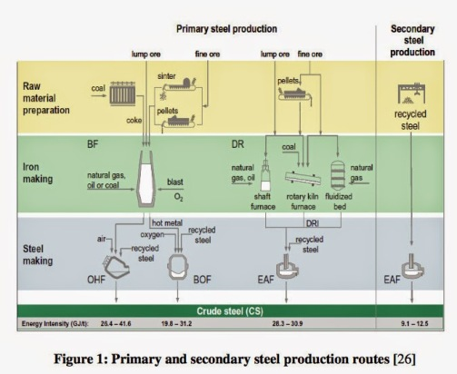 http://damnthematrix.files.wordpress.com/2014/11/0a3a9-primarysteelproductionchart.jpg?w=503&h=413