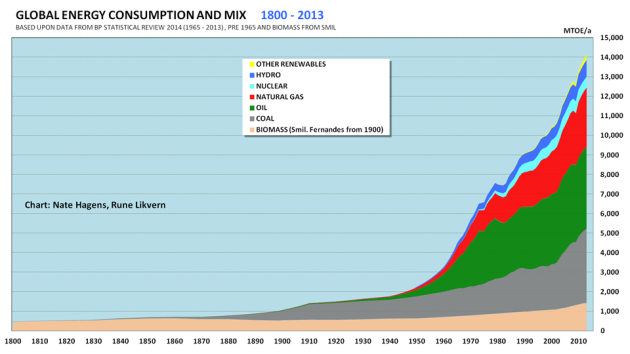 Figure 1: The chart above shows the developments in the world's total energy consumption split on sources as from 1800 and into 2013. The chart has been developed in a joint between Dr Nate Hagens and me.