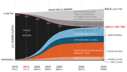 jacobson-us-renewables-2015