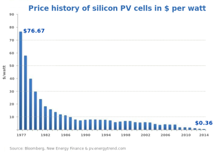 Price of silicon solar cells wikipedia