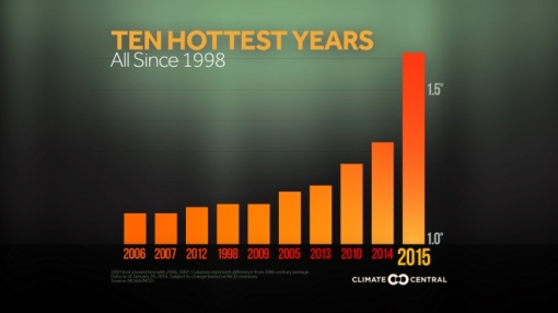 2016GlobalNumbers_TopTenYears