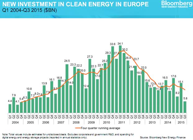 eu-investment-renewables