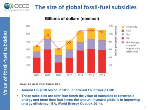 fossilfuel-subsidy-reforem-by-petar-vujanovic-2-638