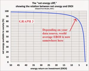 graph3-net-energy-cliff-300x240