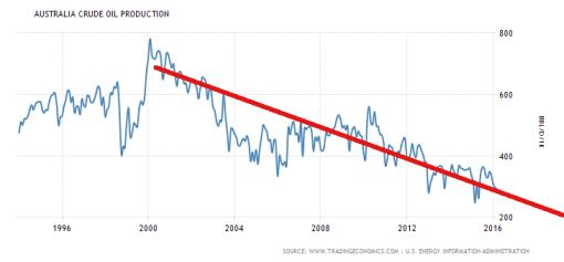 australia-crude-oil-production