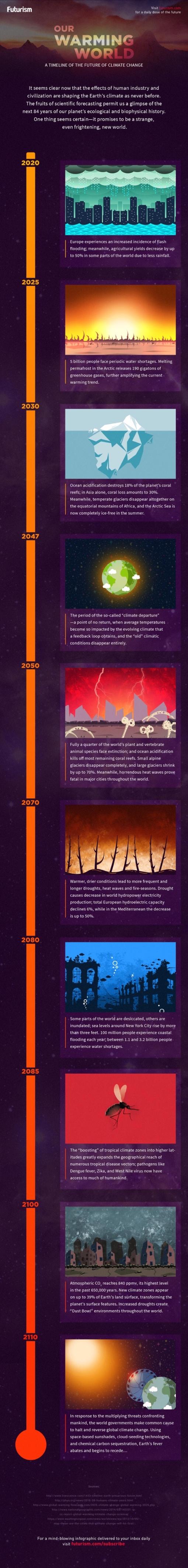 climate timeline.jpg