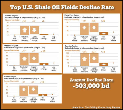 Top-Shale-Oil-Fields-Decline-Rate-Aug-2018