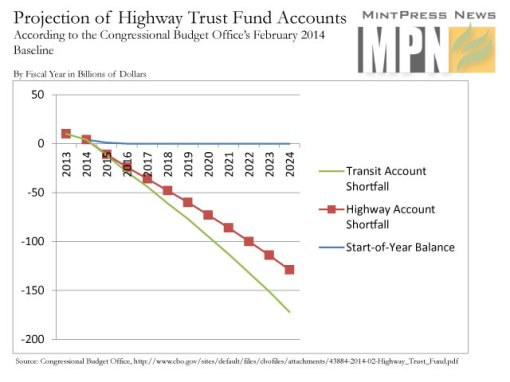 infrastructure shortfall