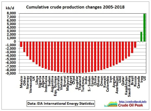 Cumulative_crude_prod_changes_2005-May_2018