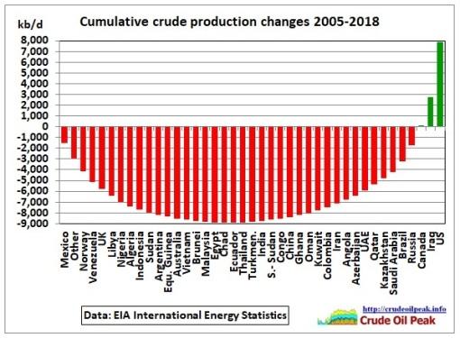 Cumulative_crude_prod_changes_2005-May_2018